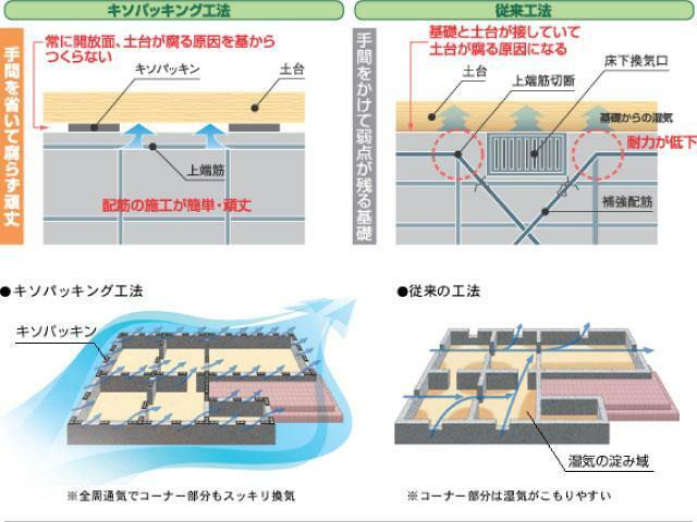 構造・工法・仕様 基礎パッキン工法を採用  基礎パッキン工法を取り入れることにより、基礎部分の強化。 床下の通気性の向上。 土台部分の耐久性が向上しております。