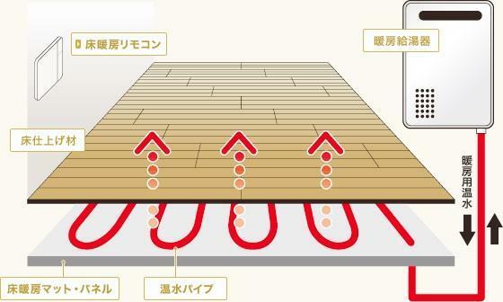 冷暖房・空調設備 16帖以上の広々LDKは、足元からお部屋全体を暖める心地よい床暖房やリビング階段など、暮らしの快適を支える充実の設備。