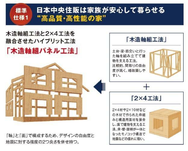 構造・工法・仕様 【木造軸組パネル工法】 木造軸組工法と2×4工法を融合させたハイブリット工法。「軸」と「面」で構成するため、デザインの自由度と地震に対する強度の2つの良さを併せ持ちます。