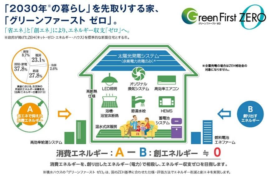 現況写真 太陽光発電、燃料電池による先進の創エネ+省エネ設備でエネルギー収支「ゼロ」を目指します。