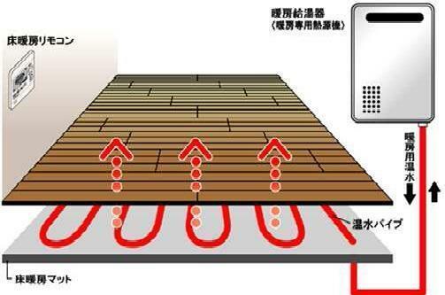 冷暖房・空調設備 床暖房はにおいがありません、室内の空気を汚しません、ランニングコストもお値打ち、メンテナンスも楽々、空気を乾燥させないガス温水式床暖房は、お部屋全体、さらに足先から体の芯までポカポカと温まります。ガス式床暖房。