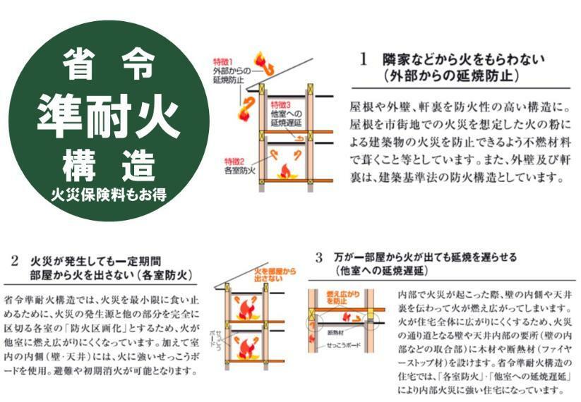 構造・工法・仕様 省令準耐火構造に対応。火災保険料もお得【火災に強い家】省令準耐火構造は建築基準法で定める準耐火構造に準ずる防火性能を持つ構造として、住宅金融支援機構が定める基準に適合する住宅です。特徴は「外部からの延焼防止」「各室防火」「他室への延焼遅延」で、火災時に「火」を最小限に食い止めるよう配慮された構造です。通常の木造住宅に比べ火災保険料が安くなり入居後の負担が抑えられるメリットも。弊社では火災保険の代理店としてもお手伝いしております。