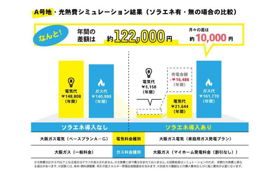 A号地ソラエネスマート シミュレーション。ソラエネスマートを導入すると年122000円お得です。