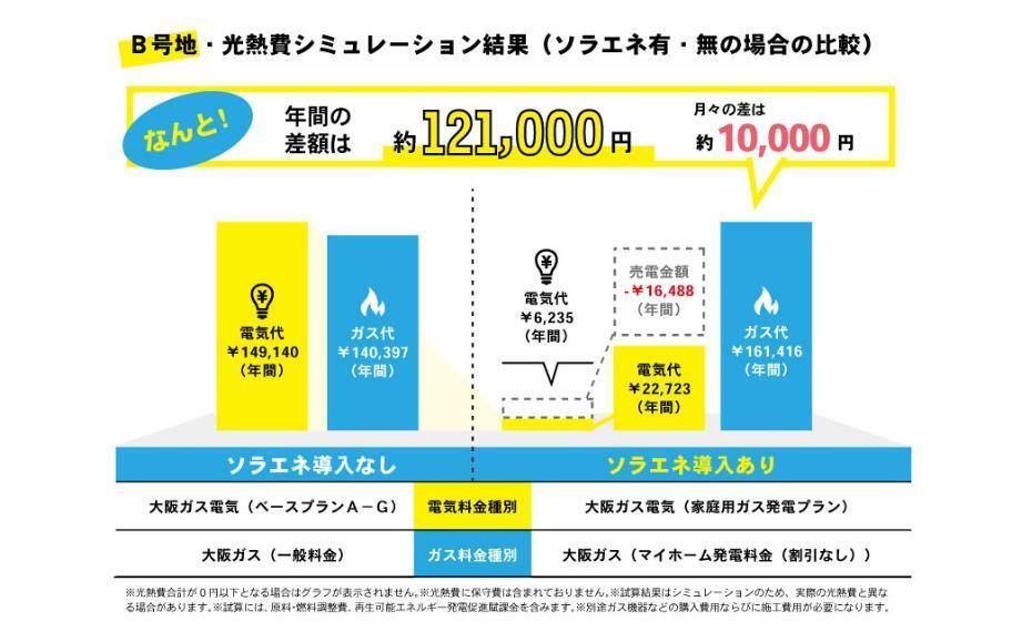 B号地ソラエネスマート シミュレーション。ソラエネスマートを導入すると年121000円お得です。