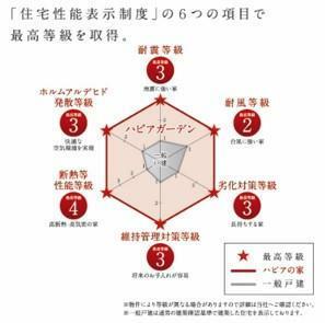 耐震等級をはじめとする6項目において取得。