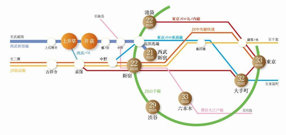 最寄りの上井草駅より都心部へのアクセスも快適。バスを利用するとJR中央線も利用可能です。