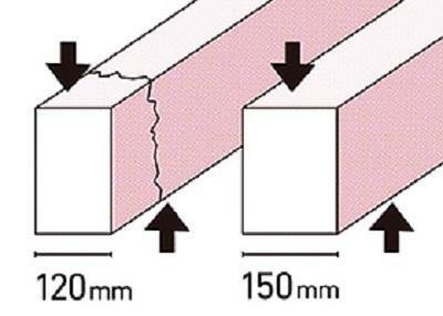 構造・工法・仕様 基礎の立ち上がり部分の幅を30mm大きく取ることで基礎にかかる上下の力(せん断力)に対抗する力がまし強い基礎ができます。建築基準法の基準:120mm程度 当社:150mm(外周・内部とも)