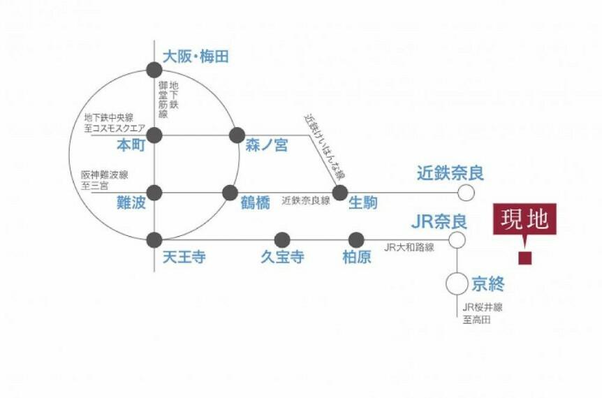 参考プラン間取り図 【路線図】 近鉄・JR「奈良」駅 2WAYアクセス 近鉄奈良線の始発駅で、通勤電車も座れる確率が高いのが嬉しい。バスも多いため交通の利便性もばっちりです。京都と大阪へ1時間もあれば行けるのが嬉しいポイントです。