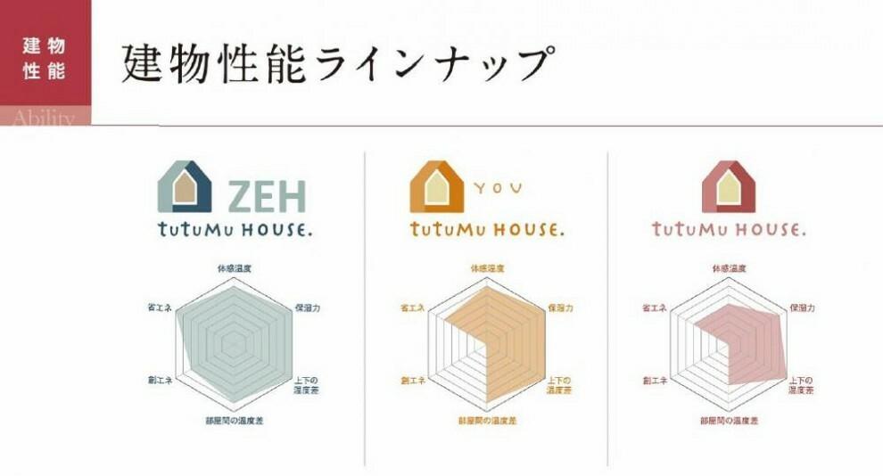 参考プラン間取り図 【建物性能】つつむハウス、つつむハウスYOU、つつむハウスZEHの3つの性能よりお選びいただけます。