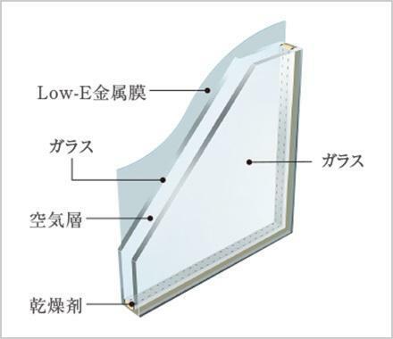 Low-E複層ガラス 太陽の照射熱をカットすることで夏場は太陽からの熱線を抑え、冬場は室内の熱を逃がしにくい窓ガラスです。また、紫外線もカットするので家具などの色褪せにも有効です。