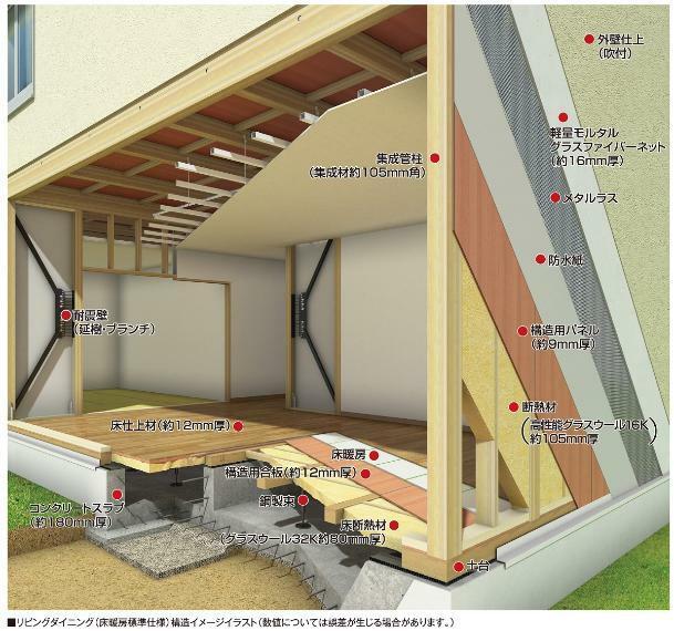 構造・工法・仕様 筋かい・火打ち梁だけでなく、壁・床に構造用面材を張ることで、地震・台風などの水平力に強い6面体構造に、制振性能をもつ耐震壁を組み合わせた建物としています。