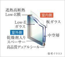 構造・工法・仕様 高断熱・高遮熱、省エネ性にも優れた、室内を快適に保つLow-e複層ガラスを採用しました。