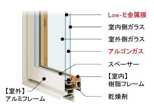 窓は熱の出入りが最も多く、省エネ実現のポイント。 2枚のガラスの空気層とガラスの内側のLow-E金属膜により、紫外線の抑制や熱損失の軽減をし、単板ガラスの約4倍の断熱効果を発揮。 ※写真はイメージです。