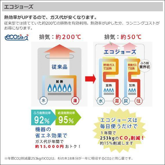 少ないガス量で効率よくお湯を沸かす省エネ性の高い給湯器です。ガス代の節約にも繋がります。