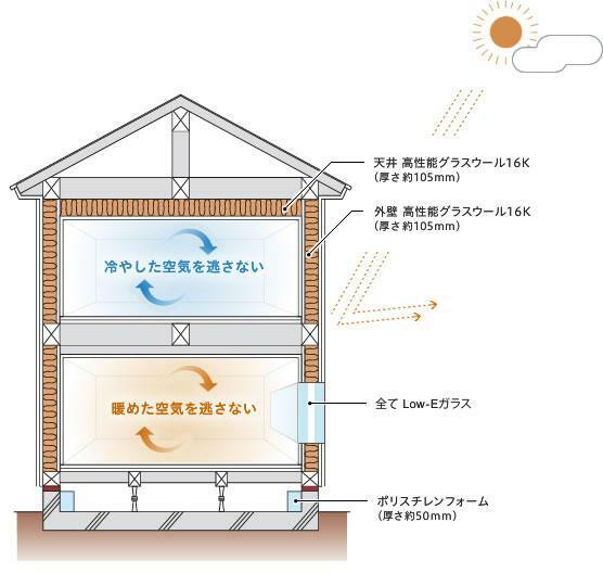 構造・工法・仕様 壁の柱・梁などの構造材の間に断熱材(高性能グラスウール)を施工。柱などの外側に断熱材を張る外張工法と比べ断熱性能は同等ですが、外側に断熱材を施工するためのスペースが不要なため、敷地を最大限に活かしたプランが可能です。