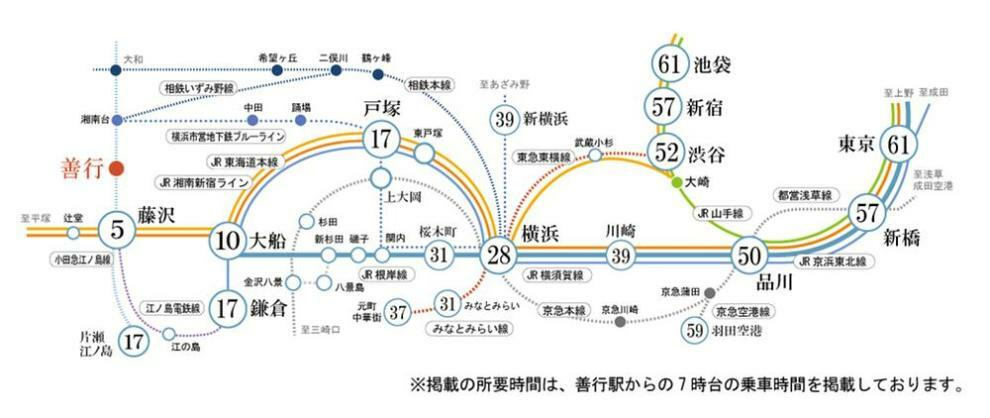 「善行駅」より、「藤沢駅」乗車5分、「横浜駅」乗車28分、「品川駅」乗車50分、「東京駅」に乗車61分で到着。[平日朝7時台]