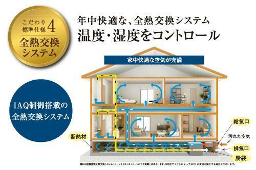同仕様写真(内観) 全熱交換システム 一年の寒暖差や湿度の変化が大きい環境のなかでも、室内はいつでも快適です。
