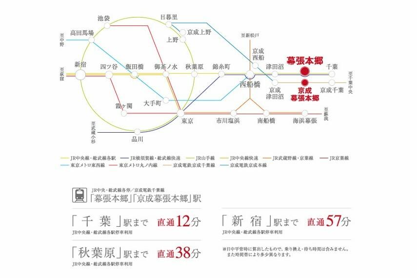 土地図面 交通アクセス図