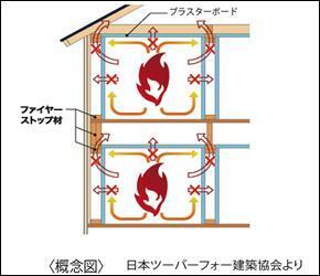 構造・工法・仕様 【ファイヤーストップ構造】 壁内部が区画された2×4工法は、火災発生時の延焼時間を抑える効果が有り、火災保険料も割安で経済的です。