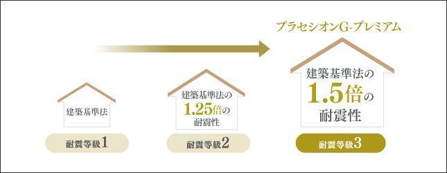 構造・工法・仕様 【耐震等級3】 本物件は長期優良住宅適合証にて耐震等級3基準をクリアした耐震性能の住宅です(消防署や警察署など防災拠点となる建物の基準と同等の耐震性能)。
