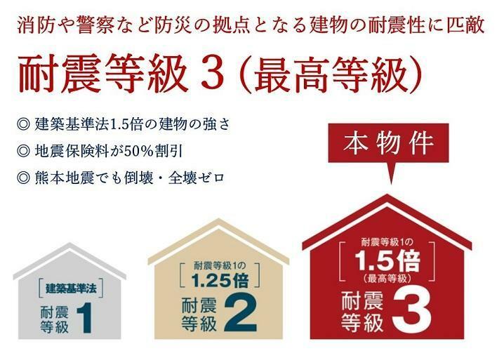 構造・工法・仕様 耐震等級3(概念図) 消防や警察など防災の拠点となる建物の耐震性に匹敵。安全性を格段に高める「耐震等級3」を取得しています。