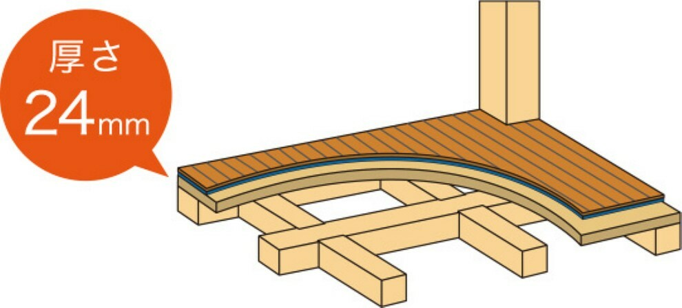 構造・工法・仕様 床に厚さ24mmの合板を敷く剛床工法を採用。土台と梁に直接留め付け、床を一つの面として一体化させることにより、 建物のねじれや変形を防ぎます。横からの圧力にも非常に強く、台風や地震にも強度を発揮します