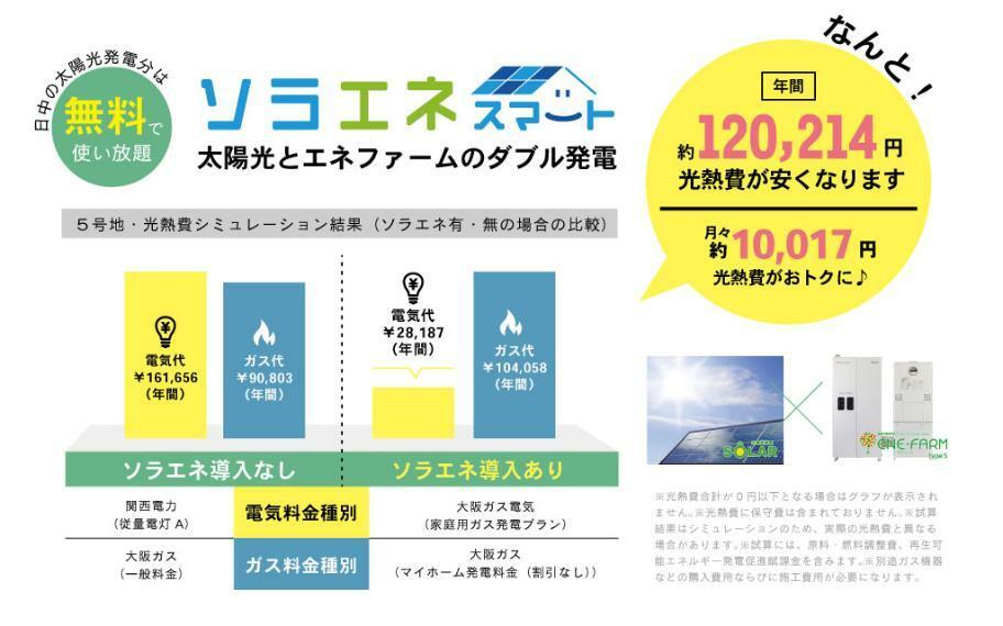 『家計ラク』 ソラエネスマートが標準搭載で、年間約12万円の光熱費削減。浮いたお金でちょっとした贅沢も!(※大阪ガス調べ、家族構成等条件により異なります。)