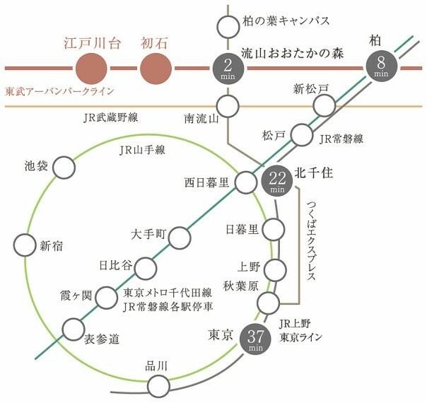 首都圏へのアクセスが快適  東武アーバンパークライン「初石」駅より「柏」駅へ8分。つくばエクスプレス利用で「北千住」駅へ22分、「東京」駅へ37分でアクセス。現地より、つくばエクスプレス「流山おおたかの森」駅へ自転車で9分と交通利便の高さも魅力です。