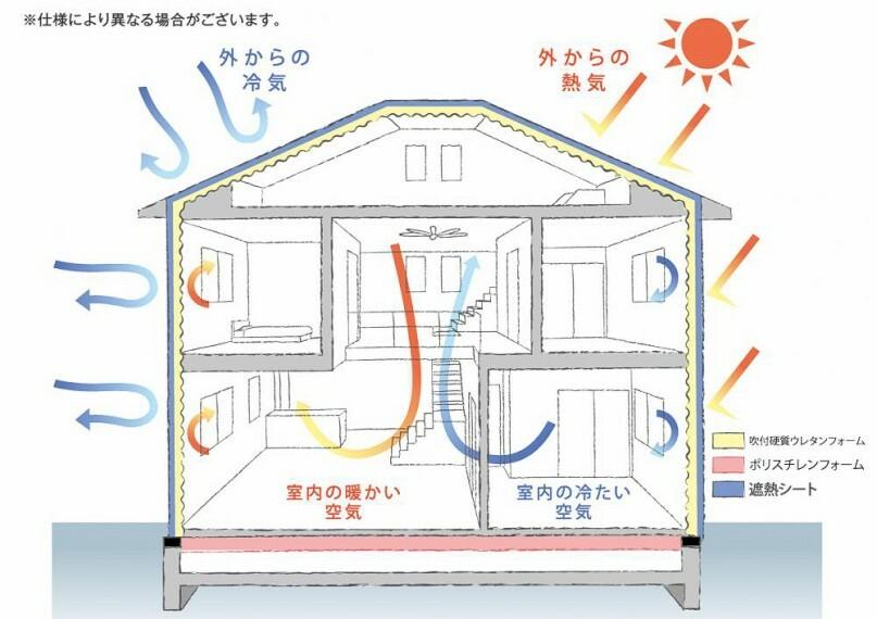 【「高断熱」「高気密」で快適な住まいへ】(※18号地) 吹付硬質ウレタンフォームは水から生まれた環境にやさしい断熱材です。現場で発砲させることにより家全体を隅から隅まですっぽり覆い、外気の影響を受けにくい家づくりが可能となります。