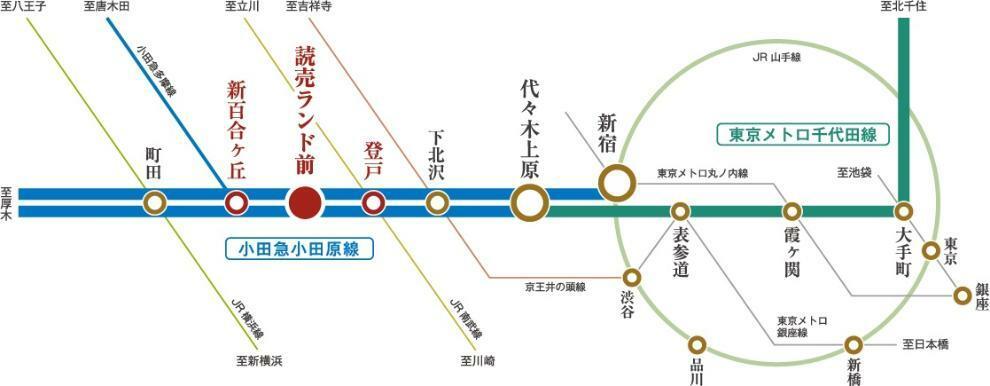 「新宿」駅へ22分、「渋谷」駅へ21分の快適アクセス。都心各方面への通勤・通学やお出かけもスムーズ。  「新宿」駅への利便性はもちろん、「下北沢」駅、「代々木上原」駅から 各線に乗り換えることで「渋谷」駅や「大手町」駅へもスムーズにアクセス。 様々な暮らしのシーンを快適に支えます。