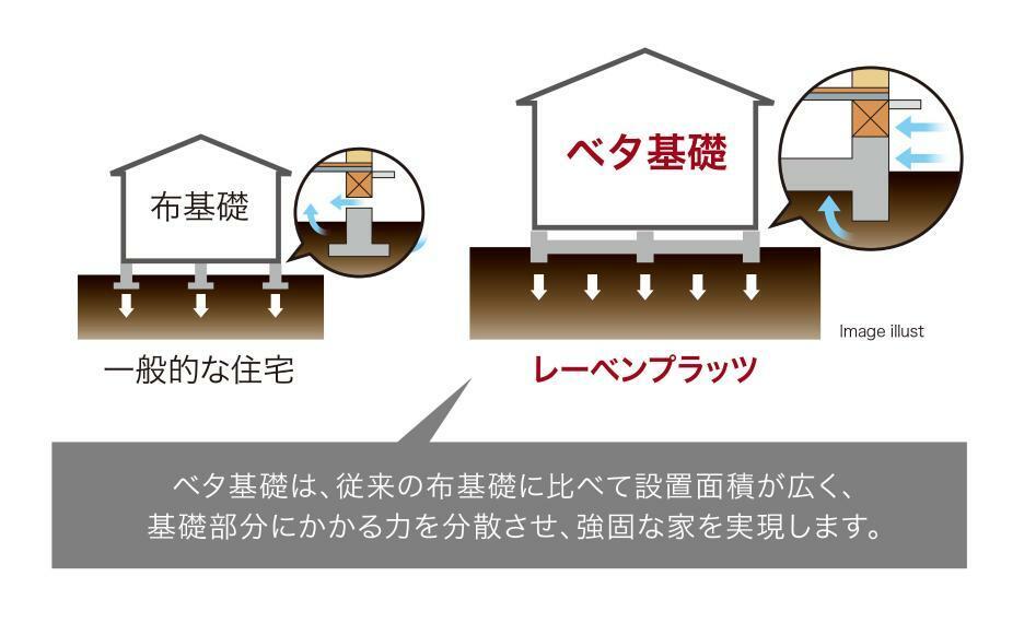 構造・工法・仕様 鉄筋コンクリートベタ基礎 家を面でしっかりと支える鉄筋コンクリートベタ基礎を採用。基礎部分の強度を重視し、鉄筋コンクリートベタ基礎を標準で採用。家の荷重を底板全体で受け止め、面で支えるため、地震の揺れにも耐えられる強固な家が実現します。また、地面をコンクリートで覆うので地面から上がってくる湿気を防ぎ、シロアリの侵入も防ぎます。