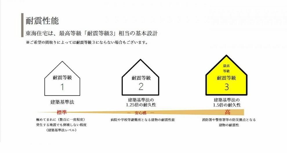 構造・工法・仕様 【耐震性能】大地震(震度7)でも、軽い補修程度で住み続けられる、消防署や警察署と同等の耐震レベル!