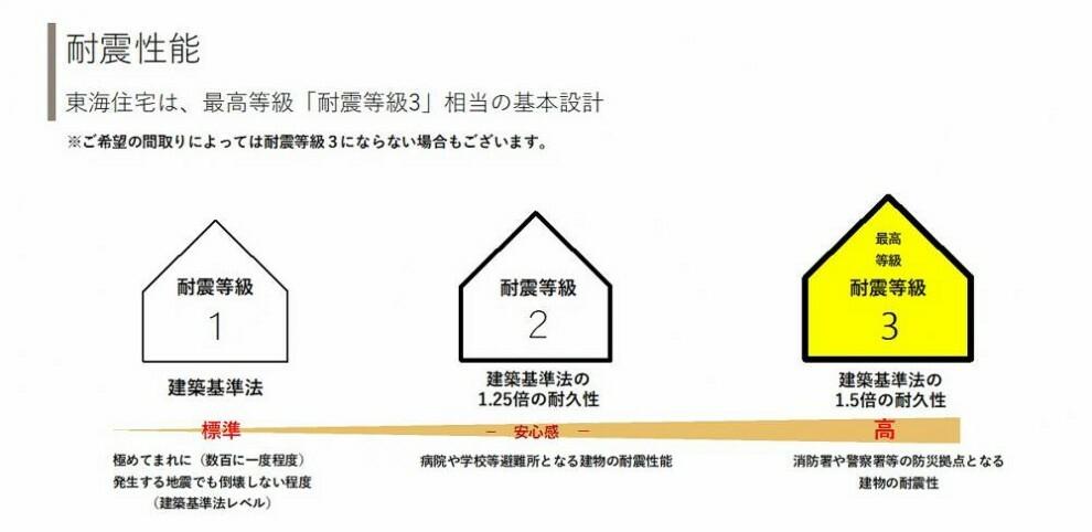 構造・工法・仕様 (構造・工法・仕様)東海住宅は、等級「耐震等級3」相当の基本設計