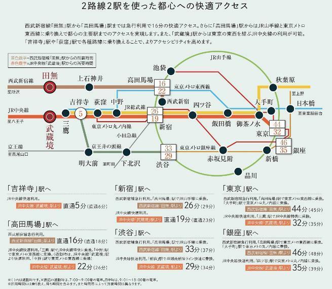 西武新宿線「田無」駅からJR山手線・東京メトロ東西線に乗り換え可能な「高田馬場」駅まで急行利用で16分の快適アクセス。JR「武蔵境」駅からは「吉祥寺」駅・「荻窪」駅で各種路線に乗り換え可能です。