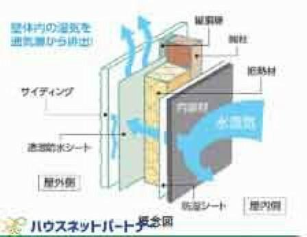 共用部・設備施設 外壁仕上材に窯業系のサイディングを使用して、壁と外壁仕上材の間に通気スペースを設けた「外壁通気工法」を採用しています。これにより、壁体内の湿気を効率よく外気に放出でき、内部結露を抑制して、耐久性を向上することができます。夏季には、通気層内の通風により、遮熱効果も期待できます。