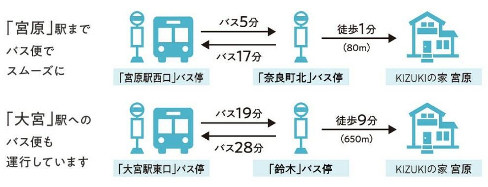 【バス便で「大宮」駅へアクセス可】  「宮原」駅までは、バス便利用で現地から徒歩1分の「奈良町北」バス停から「宮原駅西口」バス停へアクセス。「大宮」駅へのバス便も運行しているので、「大宮」駅周辺の進学塾へもラクに通えます。