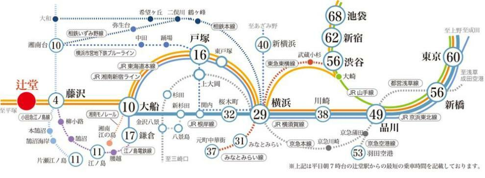 辻堂駅より都心へもアクセスしやすいターミナルの藤沢駅へ乗車4分。横浜29分、品川49分、渋谷56分、東京57分、新宿62分。都内各主要駅へのアクセスがスムーズで、快適な通勤・通学環境です。