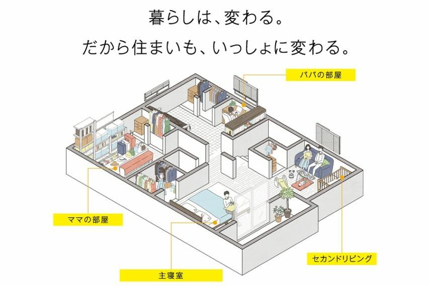 """暮らしは、変わる。だから住まいも、いっしょに変わる。  2階3or4部屋+1階1部屋の最大5LDK対応の住まいなら、家族みんなの""""あったらいいな""""が叶います。"""