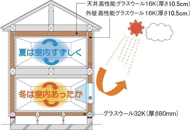 構造・工法・仕様 断熱等性能等級4  壁と天井には高性能グラスウール16Kを採用。住宅用グラスウールと比べて1/2の細さの繊維で、断熱の密度を高くし断熱効果をアップさせています。