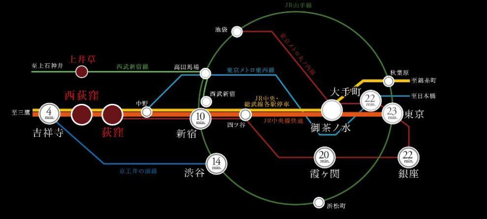 Train access 3路線利用可※の「荻窪」駅の利用で、「新宿」駅や「大手町」駅、「東京」駅へダイレクトアクセス。 さらに新宿を経由すれば、主要エリアへスマートにつながります。