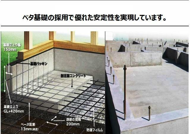 構造・工法・仕様 鉄筋入りコンクリートベタ基礎を採用。ベタ基礎は地面全体を基礎で覆うため、建物の加重を分散して地面に伝えることができ、不同沈下に対する耐久性や耐震性を向上することができます。