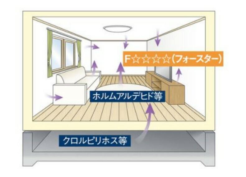構造・工法・仕様 【シックハウス対策】もっとも安全性の高いレベルの建材を標準採用!