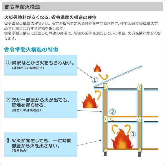 一般住宅と比較すると火災保険料が50%も削減。防火性の高い材質とフライヤーストップ構造で、万一の火災にも損害を軽減。