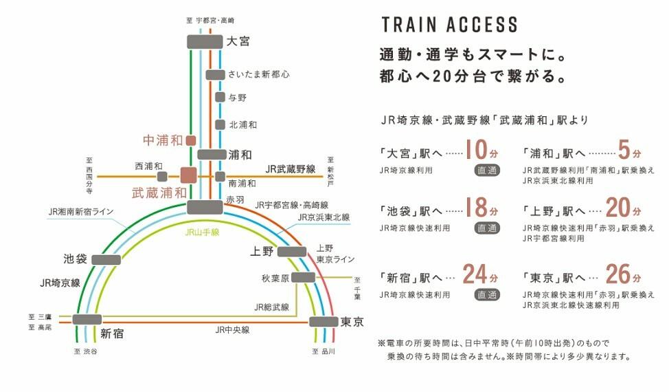 路線図  「武蔵浦和」駅から「池袋」駅へ直通18分、「上野」駅へ25分など都心へスムーズにアクセスできます。