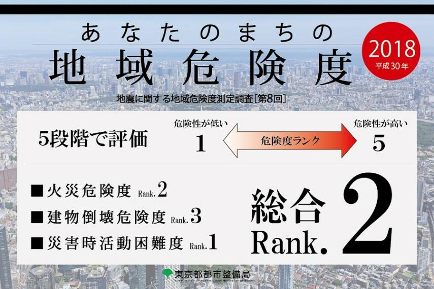 【あなたのまちの地域危険度調査 総合ランク2(危険性が低い)】  「東堀切3丁目」は、東京都による地域危険度調査にて、総合「ランク2」と判定。 東京都では、都内市街化区域5,177丁目における各地域の地震に関する危険性を、建物倒壊危険度、火災危険度、災害時活動困難度を加味し調査。(「地震に関する地域危険度測定調査(第8回)」東京都都市整備局) 地盤特性や建物量など、総合的に判断した総合危険度を5段階評価にてランク分けしています。