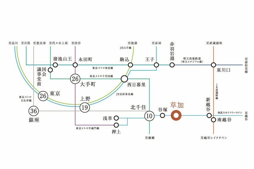 【都心へスマートアクセス】  東武スカイツリーライン「草加」駅より、「北千住」駅へ直通10分、「上野」駅へ19分、「大手町」駅へ26分、「東京」駅へ26分、「銀座」駅へ36分です。