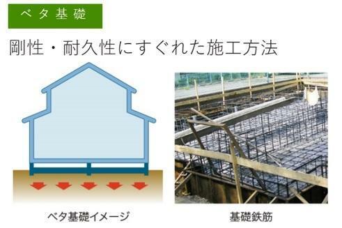 構造・工法・仕様 ベタ基礎・剛性・耐久性にすぐれた施工方法  ベタ基礎は、コンクリートで建物の下一面を支える工法。基礎鉄筋を張り強度を強めたベタ基礎の耐圧盤を1階の床下全面に施工し、広い耐圧盤の面で建物の荷重を地盤に伝えます。
