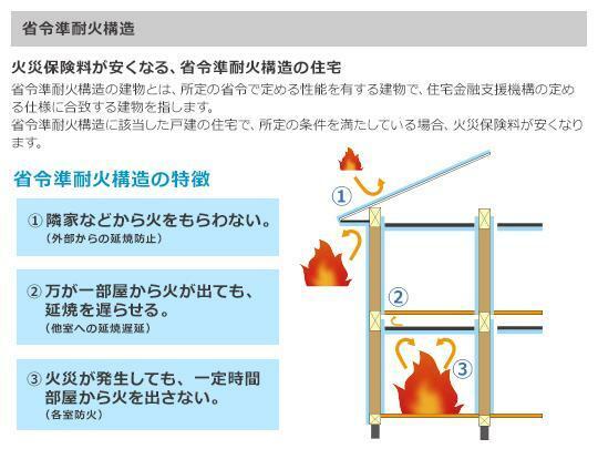 土地図面 一般住宅と比較すると火災保険料が50%も削減。 防火性の高い材質とフライヤーストップ構造で、万一の火災にも損害を軽減します。