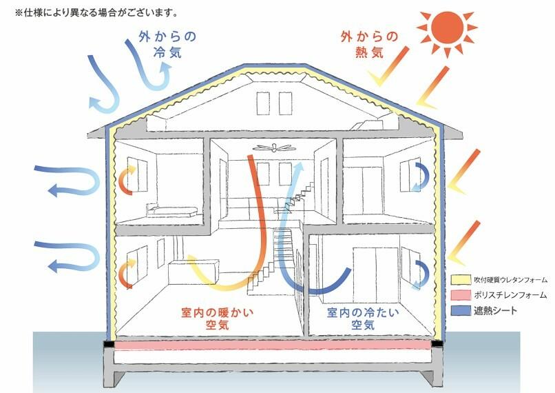 構造・工法・仕様 【「高断熱」「高気密」で快適な住まいへ】吹付硬質ウレタンフォームは水から生まれた環境にやさしい断熱材です。現場で発砲させることにより家全体を隅から隅まですっぽり覆い、外気の影響を受けにくい家づくりが可能となります。