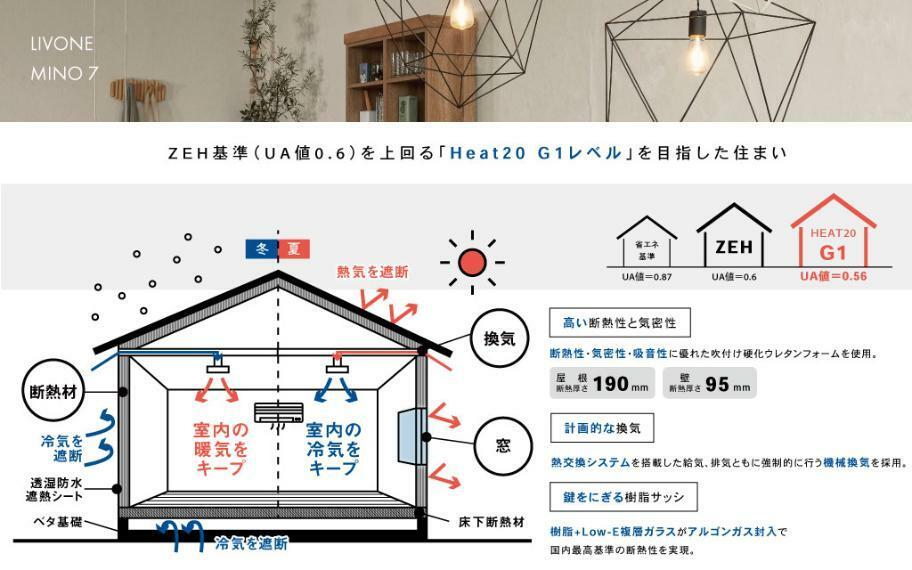 『ZEH基準(UA値0.6)を上回る、「Heeat20 G1レベル」を目指した住まい』 快適な室内環境を実現するには、高い「断熱性」・十分な「気密性」・計画的な「換気」の3つを揃えることが重要です。